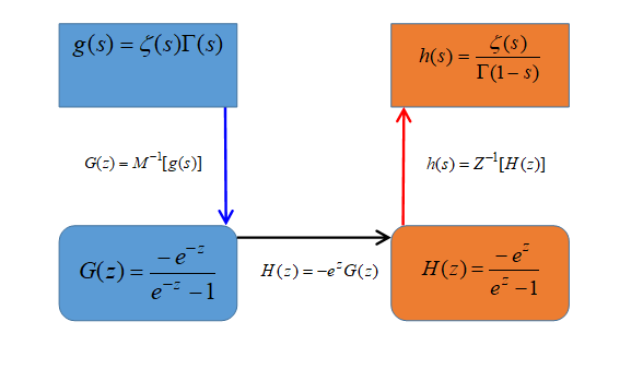 The framework of the method to derivation